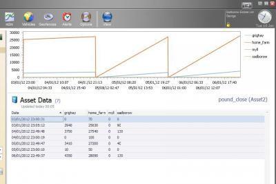 Sadborow Estate web reporting system